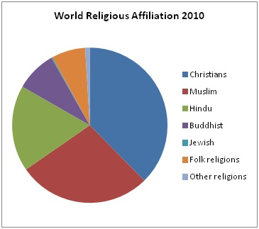 This Pie Chart Is Used To Show The Percentage Of The Worlds World - World religion breakdown